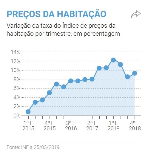 """Mais um ano recorde no imobiliário, mas subida dos preços deve """"suavizar"""" em 2019, antecipa a JLL"""